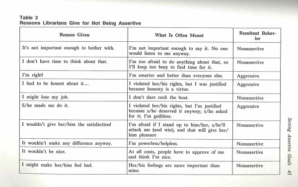 reasons for not being assertive