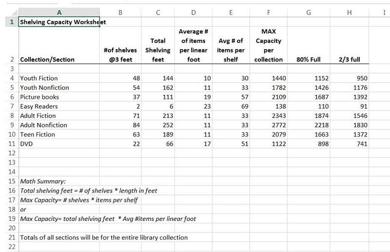 Estimating Shelf Capacity