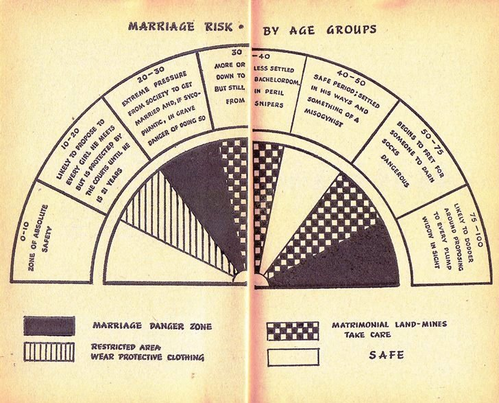 marriage risk for men by age groups chart